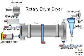 Rotary-Drum-Dryer-for-Slag-Coal-Wood-Bagasse-Sawdust.jpg